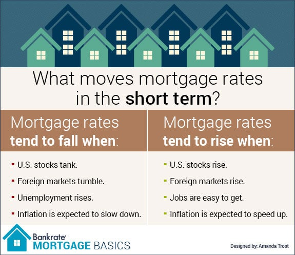 What moves mortgage rates in the short term? | Illustrations © Bigstock