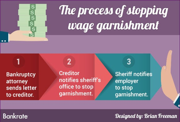 The process of stopping wage garnishment | Paper arrows © Cute little things/Shutterstock.com; Hands and money © Bennyartist/Shutterstock.com