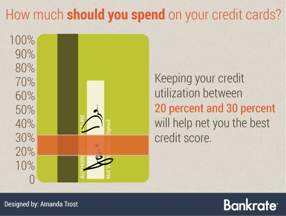 How much should you spend on your credit cards?
