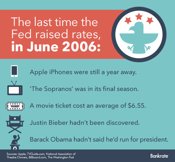 The last time the Fed raised rates was in June 2006 © Bigstock