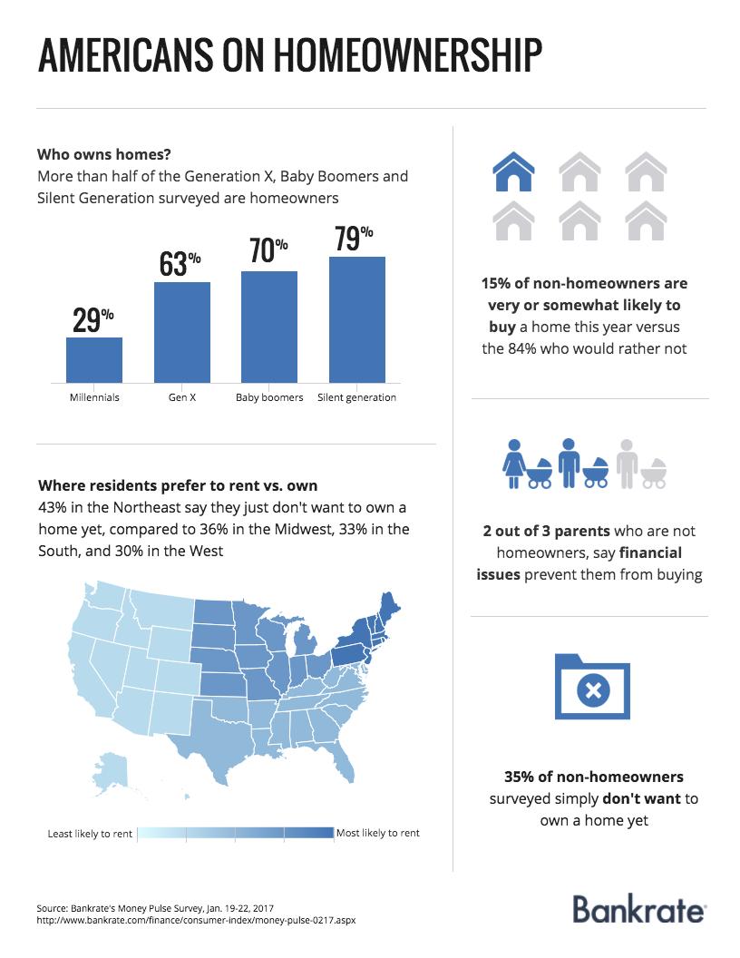 Americans on homeownership | Bankrate.com