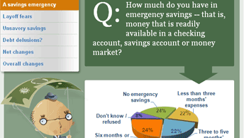 1 in 4 Americans has no emergency savings