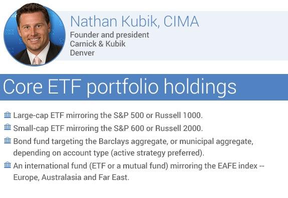 Recommended core ETF portfolio holdings by Nathan Kubik, CIMA