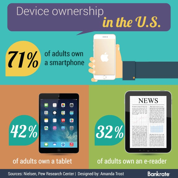 Device ownership in the U.S.