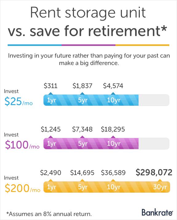 Rent storage unit vs. save for retirement*