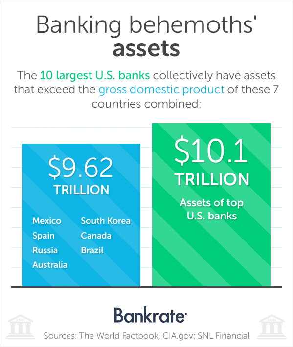 The 10 largest banks collectively have assets that exceed the gross domestic products of 7 countries combined.
