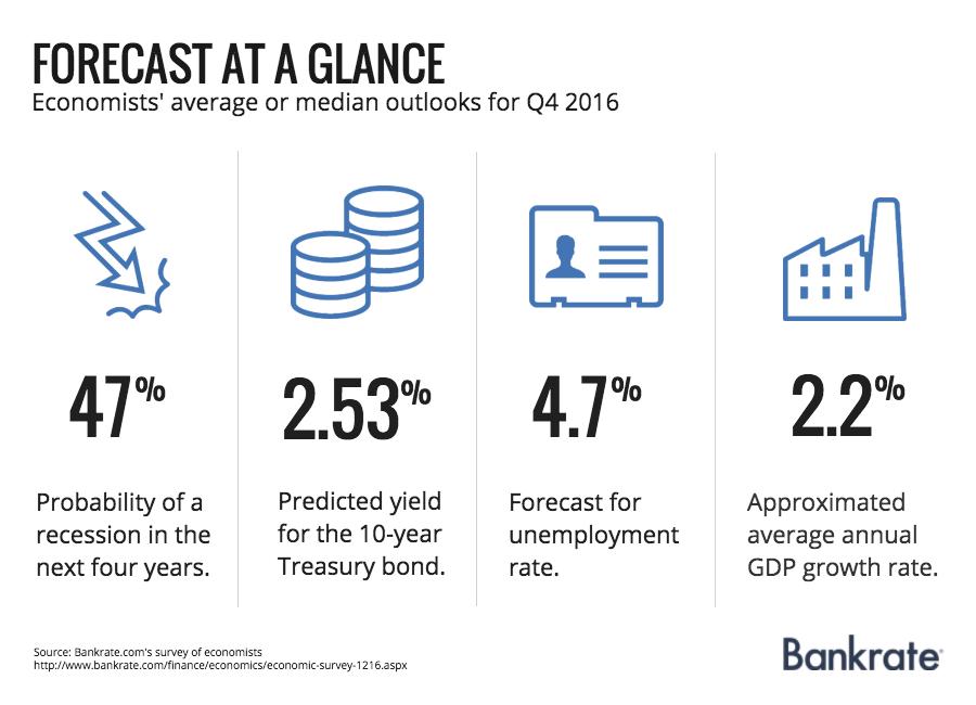 Economists' average or median forecasts