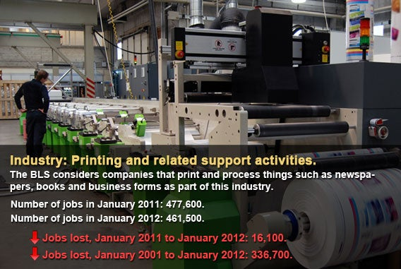 Printing and related support activities