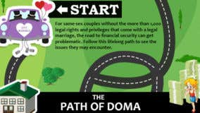 DOMA and the finances of same-sex couples