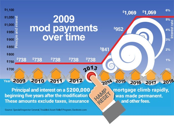 2009 mod payments over time   Life preserver © Hunor Focze/Shutterstock.com