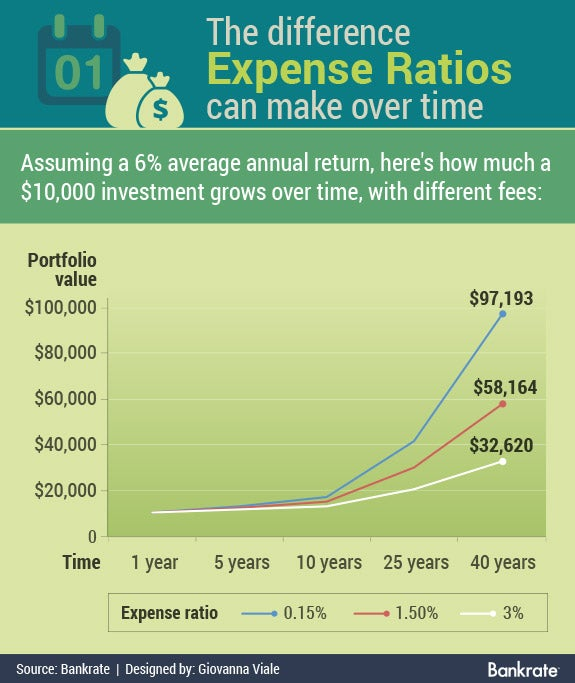 The difference expense ratios can make over time | Calendar and money bag icons © Happy Art/Shutterstock.com