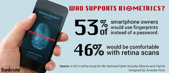 Who supports biometrics? | Phone Image © Bigstock