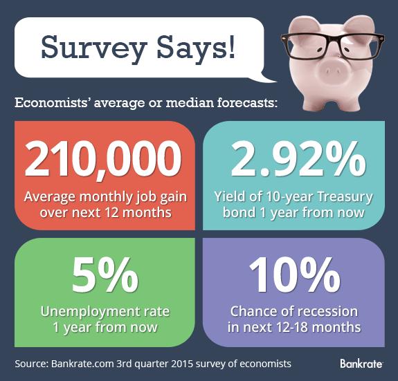 Bankrate 3rd quarter 2015 survey of economists