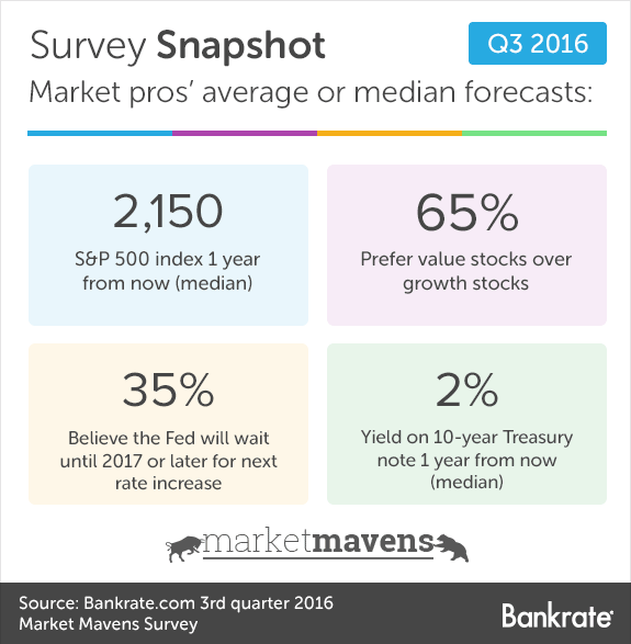 Survey Snapshot: Market pros' average or median forecasts