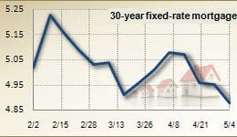 Mortgage rates for May 4, 2011