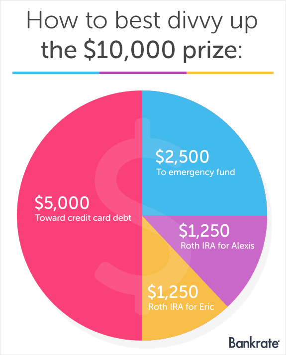 How to best divvy up the $10,000 prize