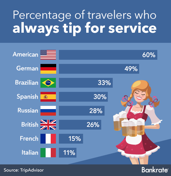 Percentage of travelers who always tip for service © Bigstock