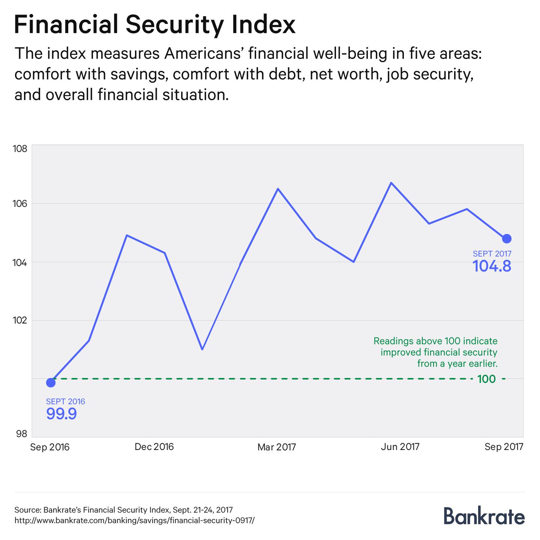 Financial Security Index, September 2017