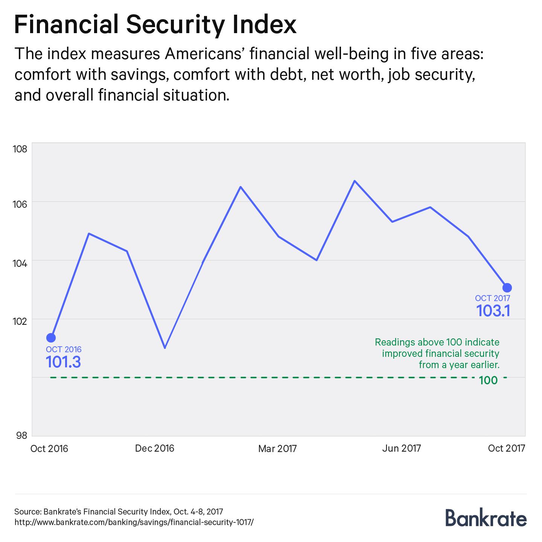 Financial Security Index, October 2017