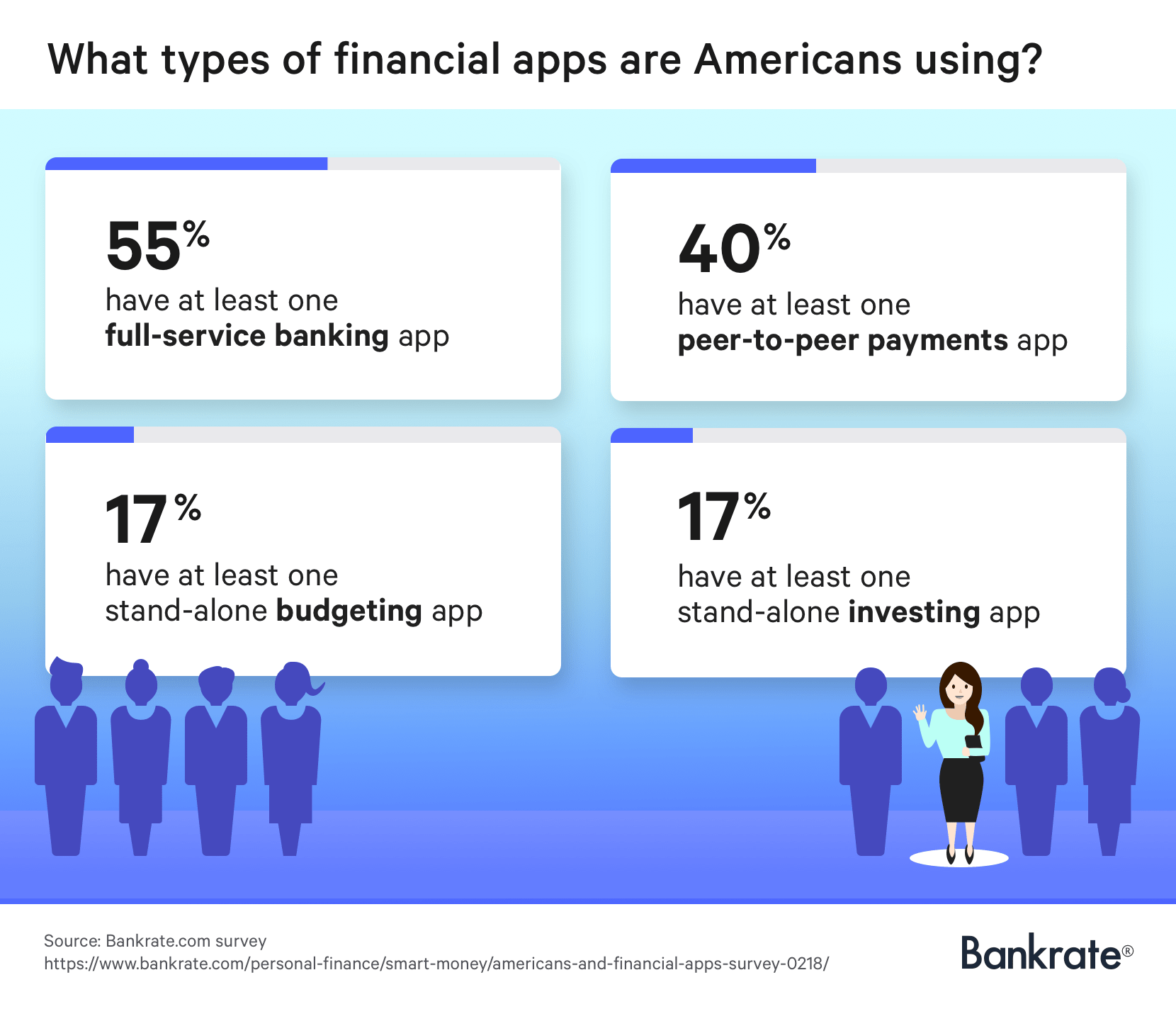 What types of financial apps are Americans using?