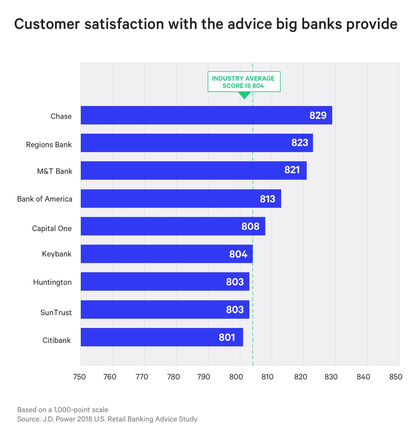 J.D. Power 2018 U.S. Retail Banking Advice Study graph