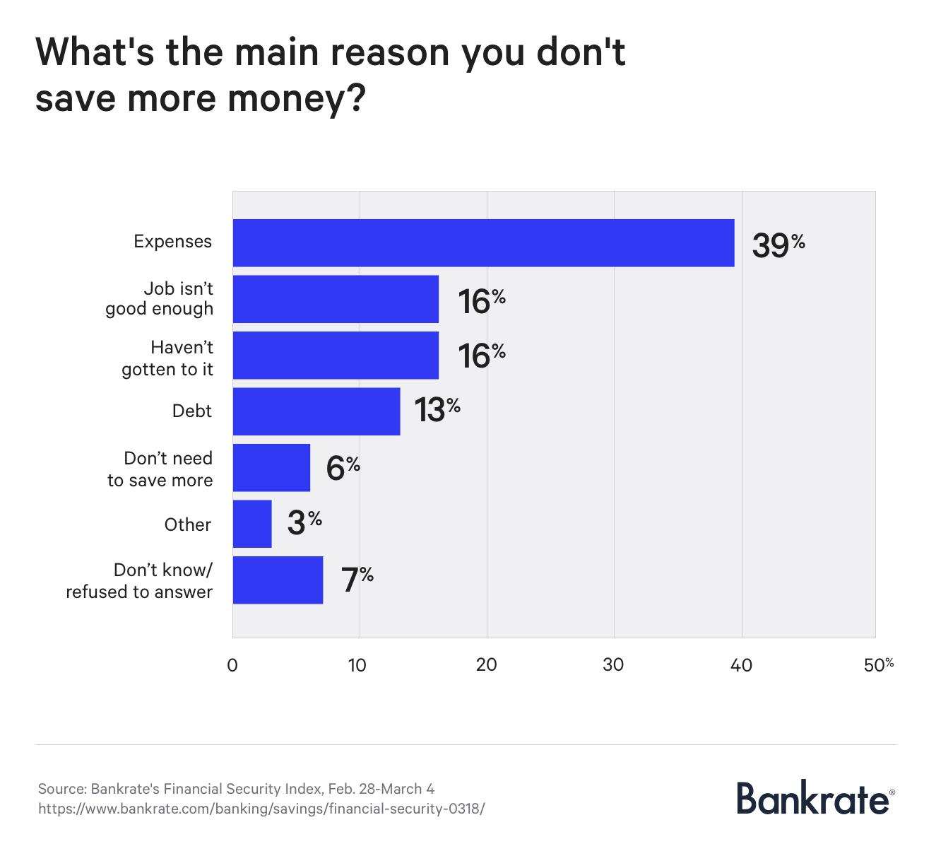 Graph: What's the main reason you don't save more money?