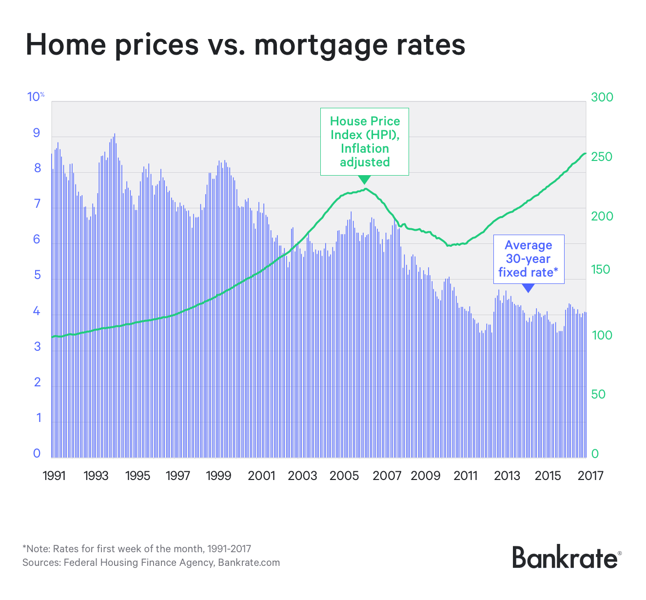 Graph: Home prices vs. mortgage rates