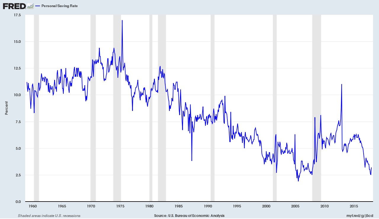 Fed graph showing personal savings rate 1959 to 2018
