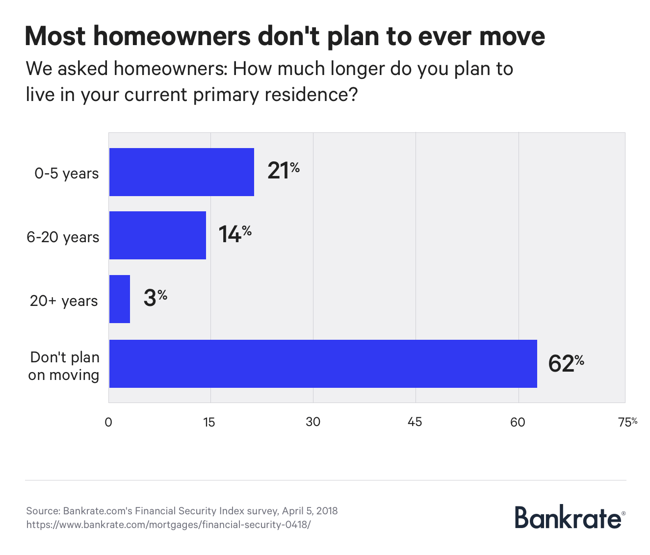 Graph: Survey: Most homeowners don't plan to ever move