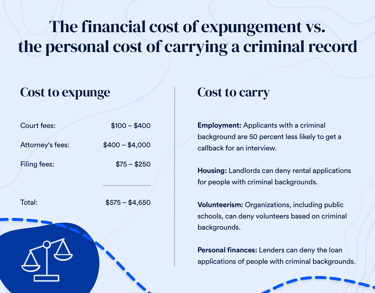 Chart describing the cost to expunge vs. the cost to carry a criminal record