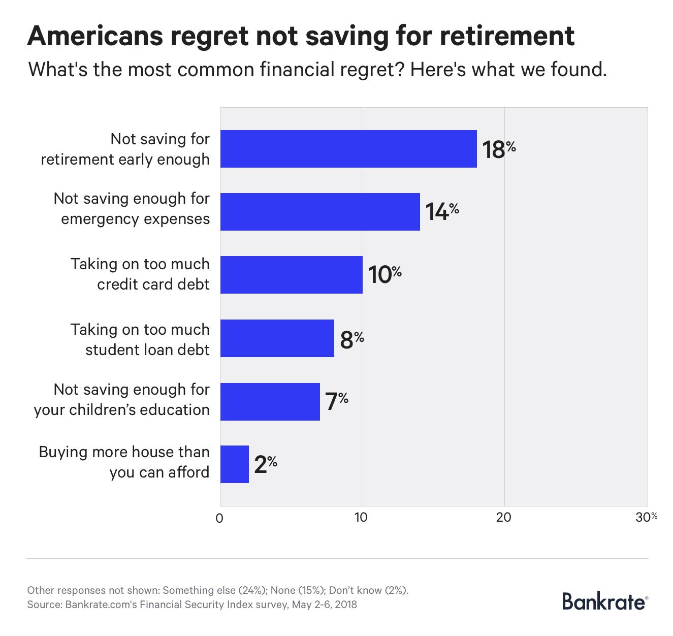 Chart: Americans regret not saving for retirement