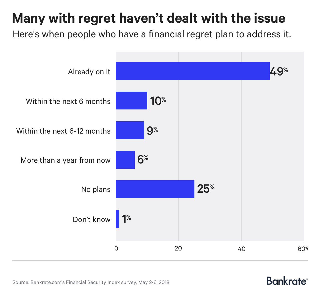 Chart: Many with financial regret haven't dealt with the issue