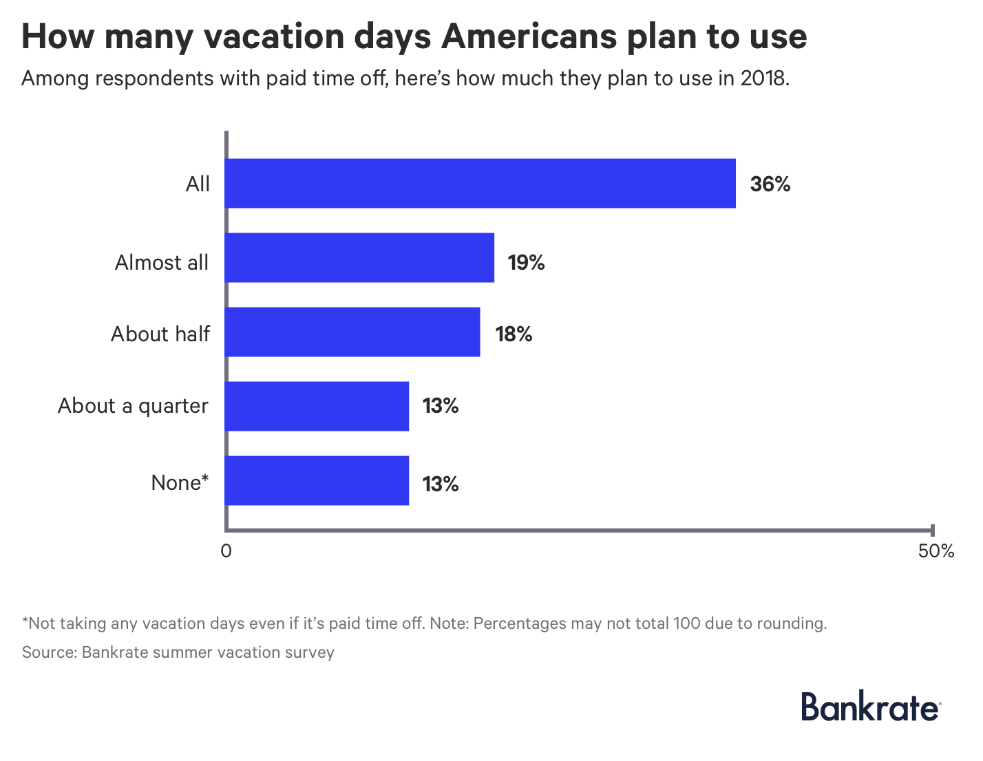Chart: How many vacation days Americans plan to use