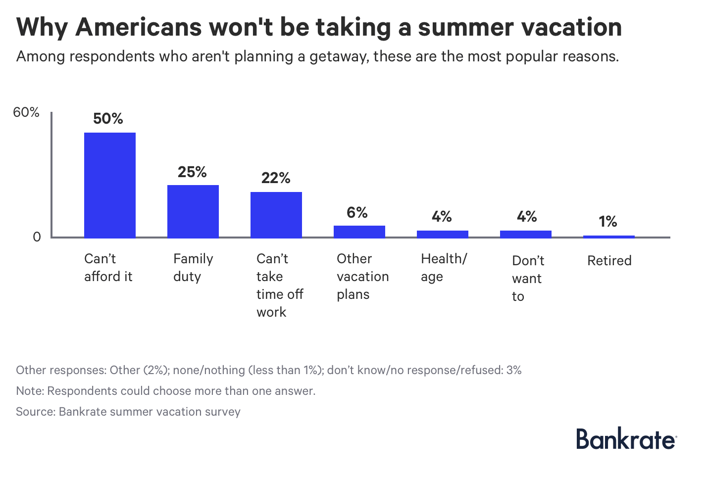 Chart: Why Americans won't be taking a summer vacation