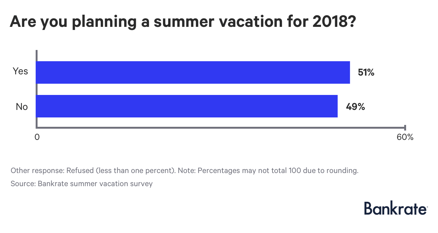 Chart: Are you planning a summer vacation for 2018?