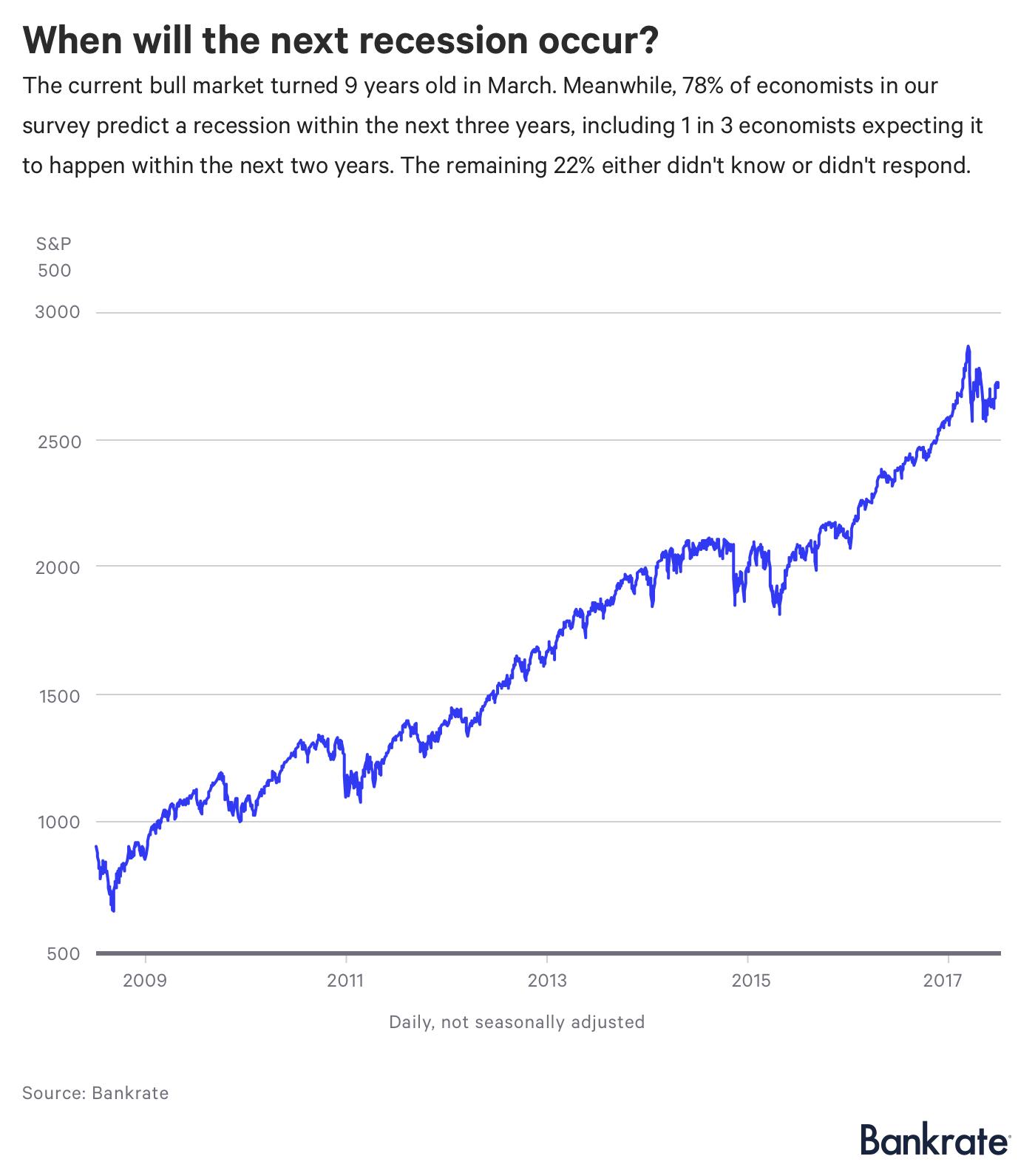 Graph: When will the next recession occur?