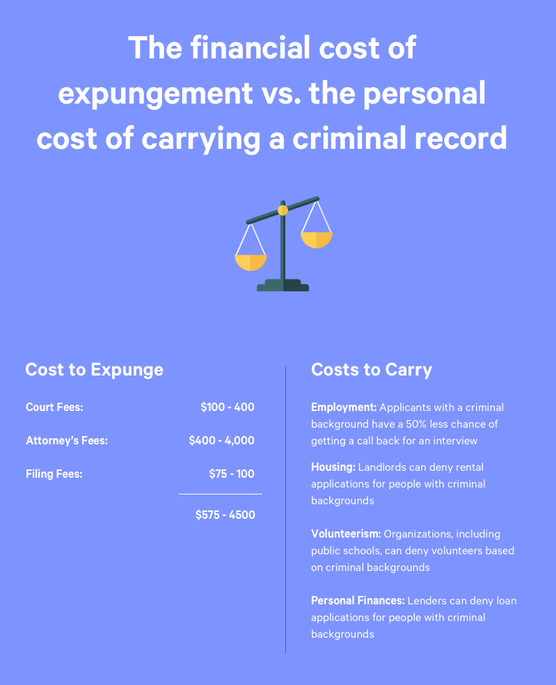 expungement vs criminal record cost
