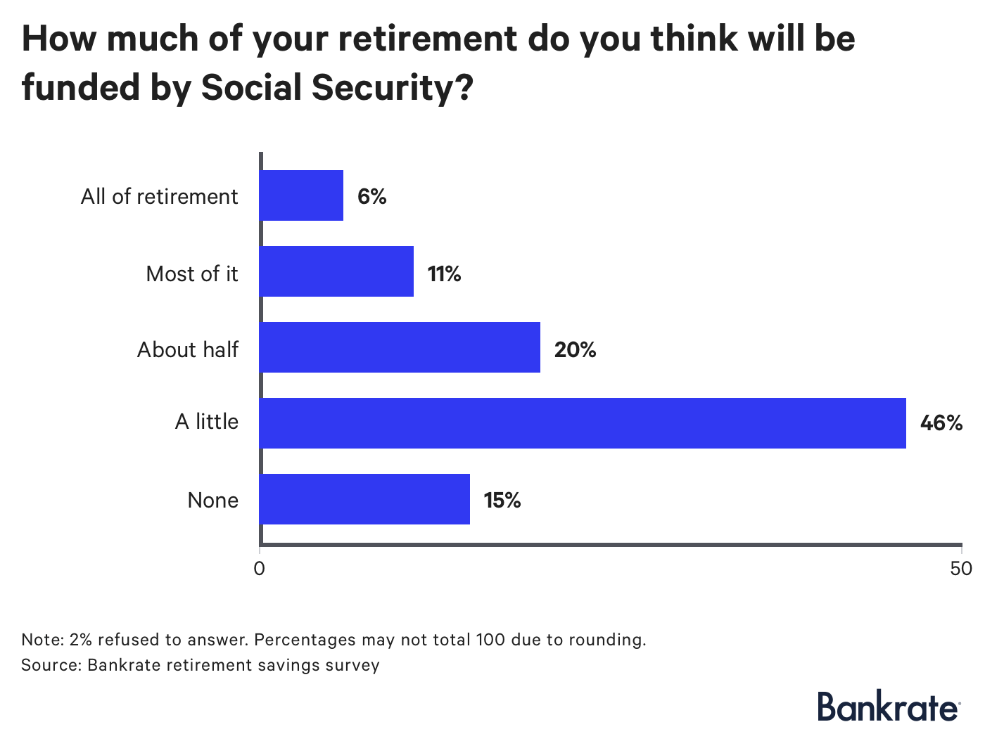 Chart: How much of retirement do you think will be funded by Social Security?