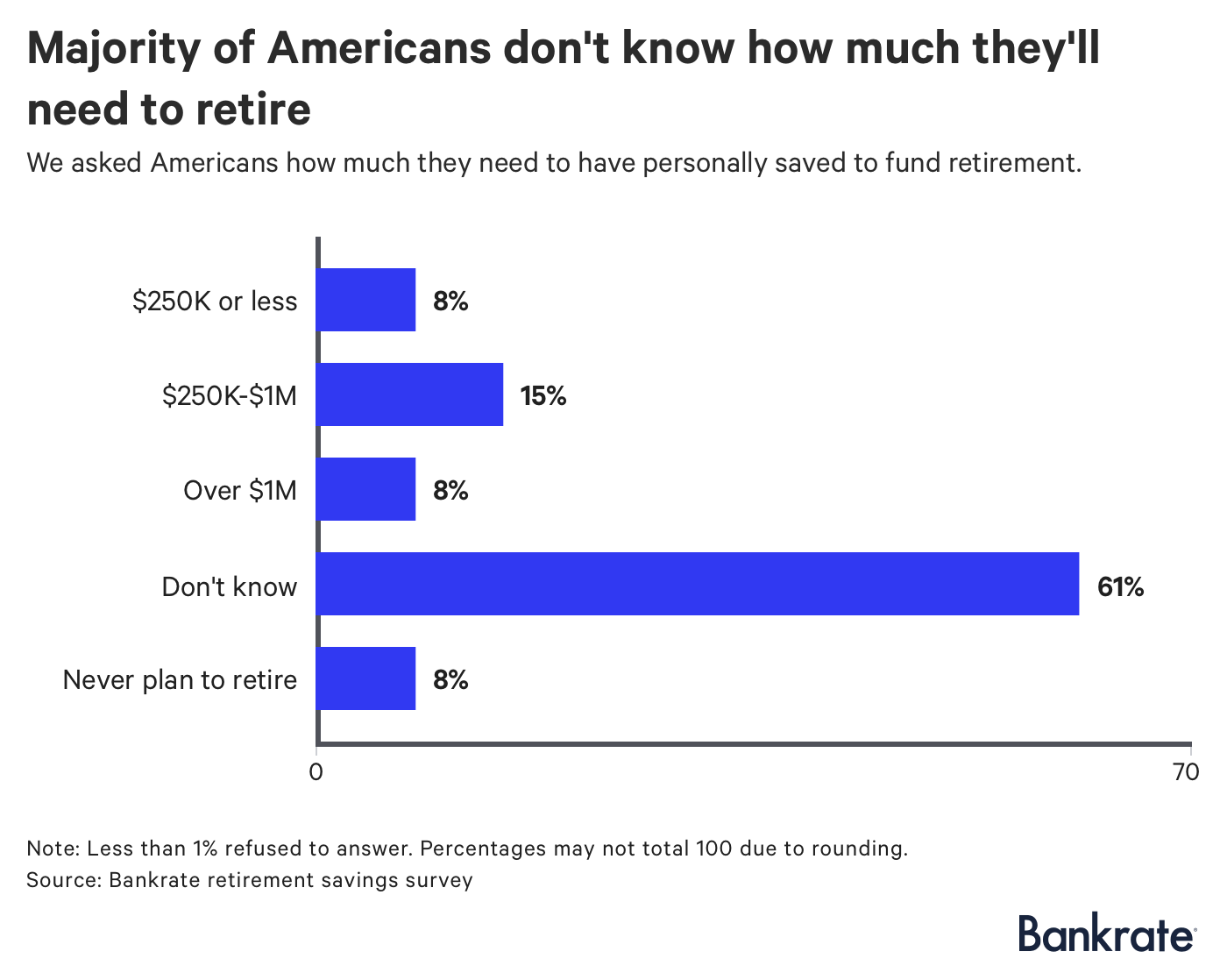 Chart: Majority of Americans don't know how much they'll need to retire