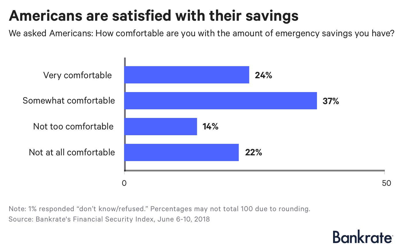 Chart: Americans are satisfied with their savings