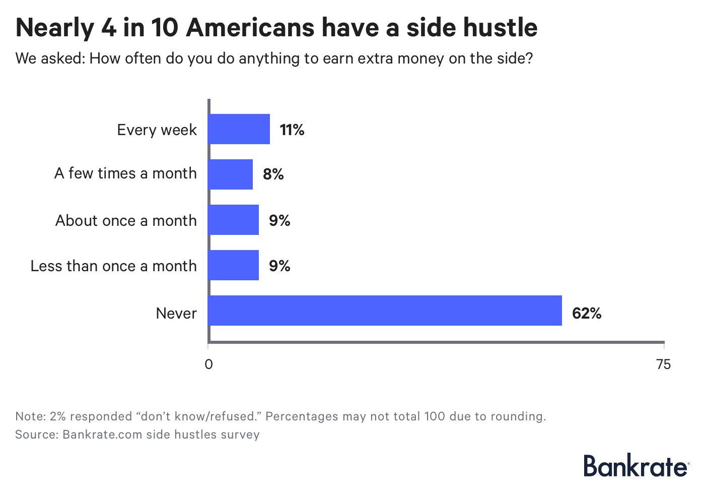 Chart: How often do Americans work their side hustle