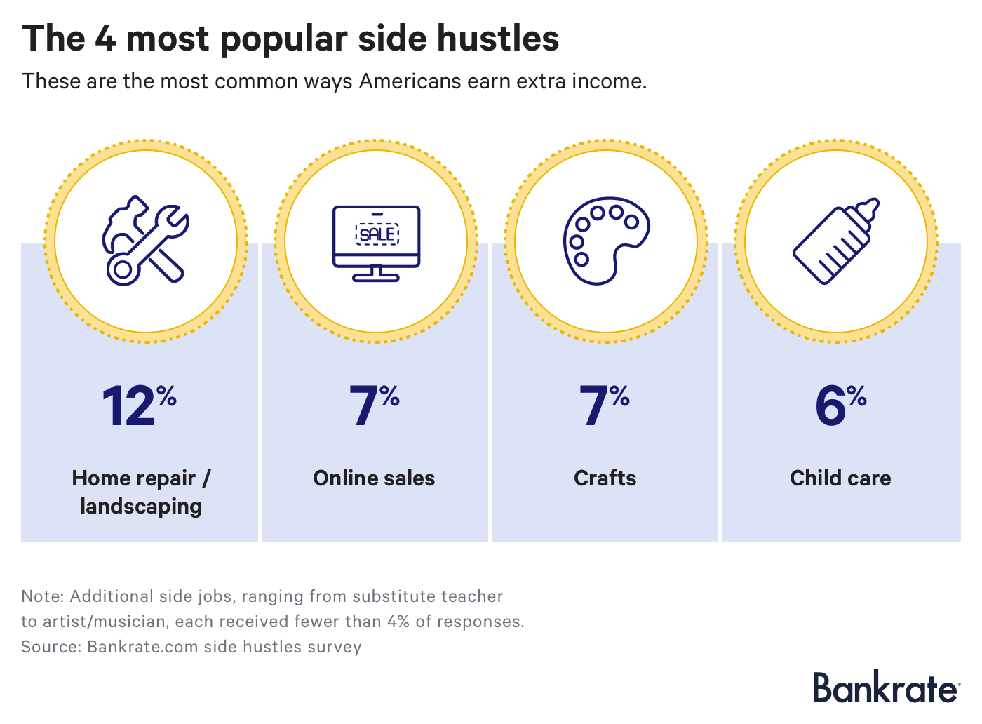 The 4 most popular side hustles