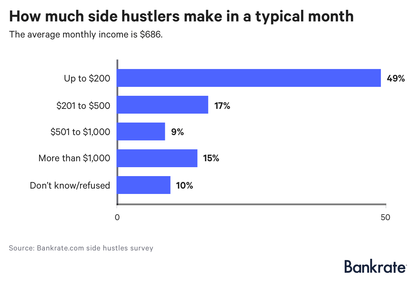 Chart: How much side hustlers make in a typical month