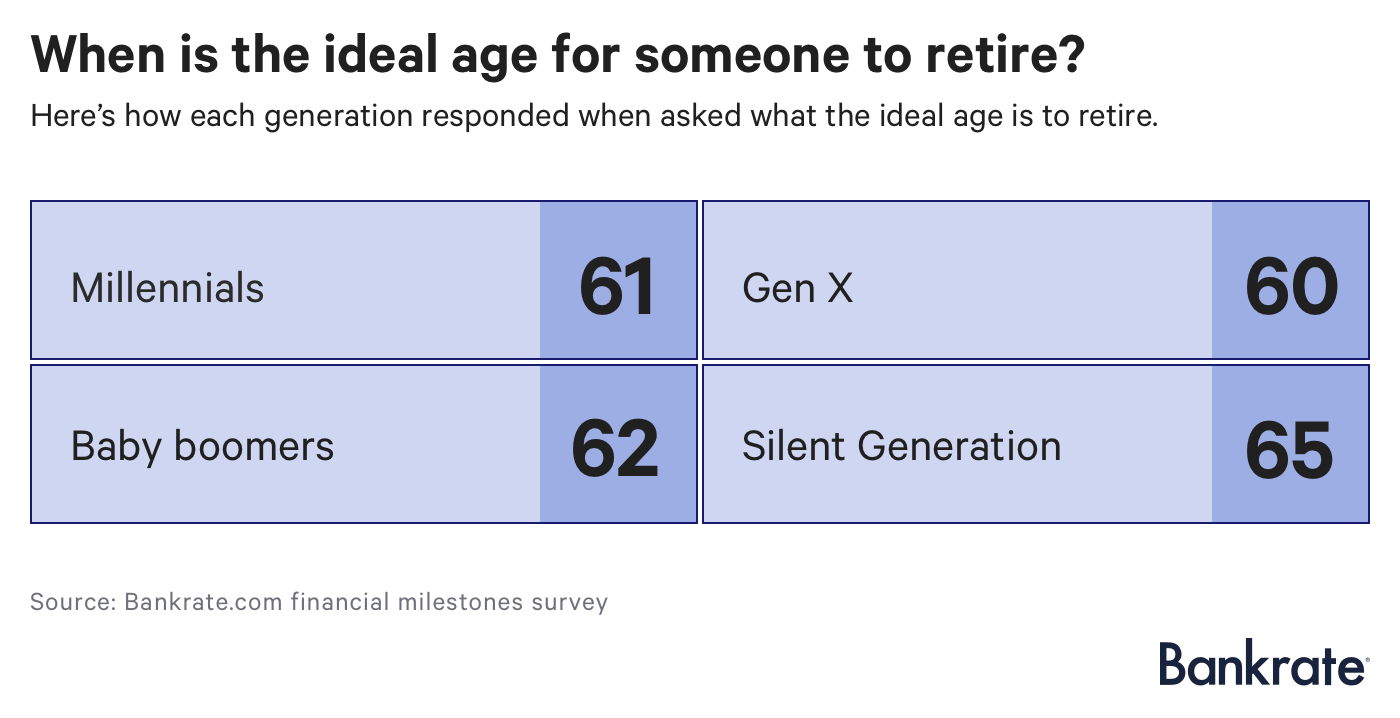 Financial milestones survey: When is the ideal age for someone to retire?