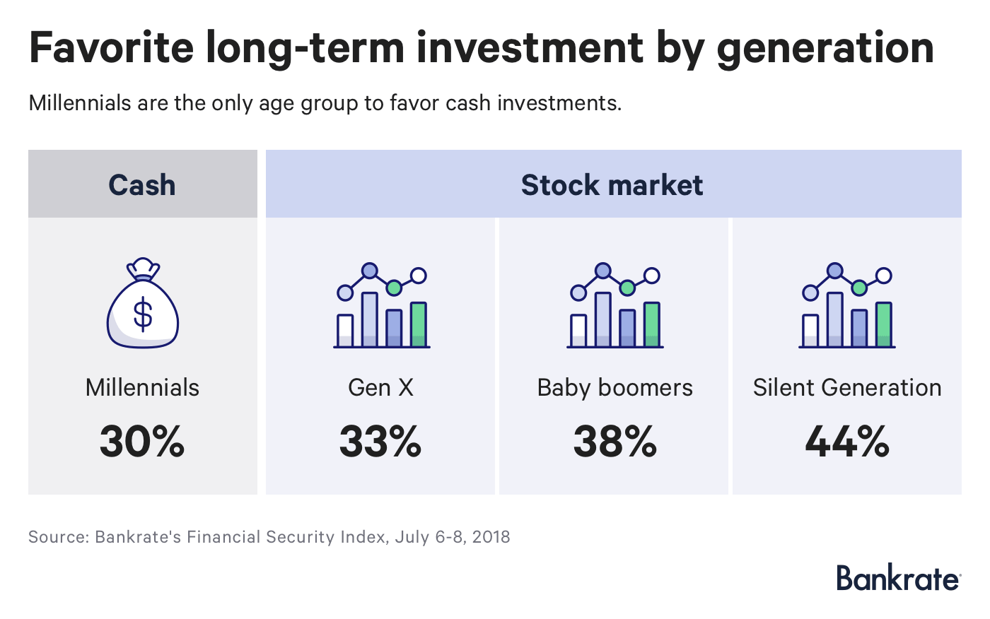 Survey: Favorite long-term investment by generation