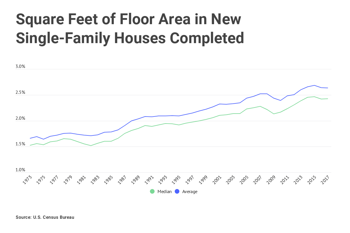 Chart: Square feet of floor area in new single-family houses completed