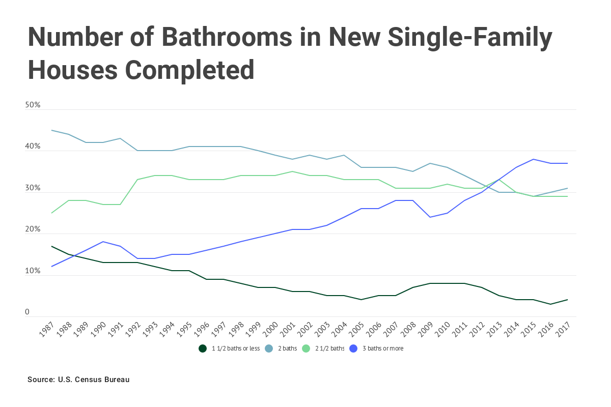 Chart: Number of bathrooms in new single-family houses completed