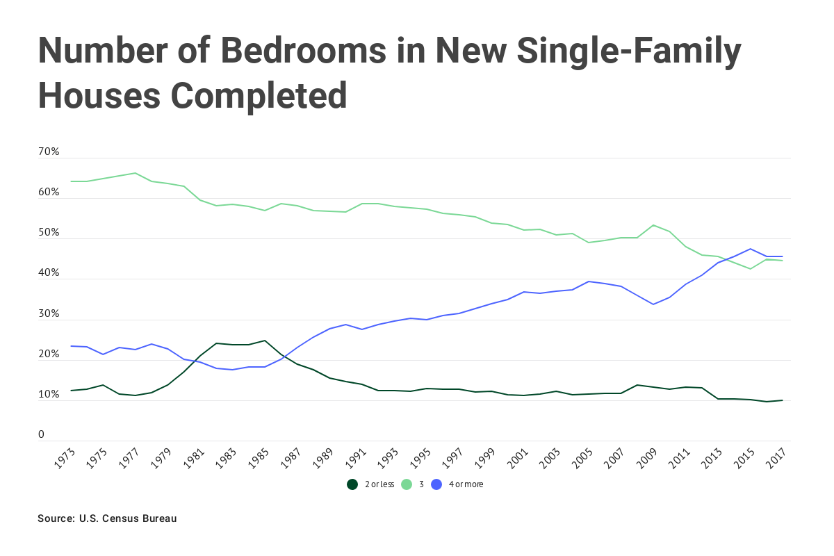 Chart: Number of bedrooms in new single-family houses completed