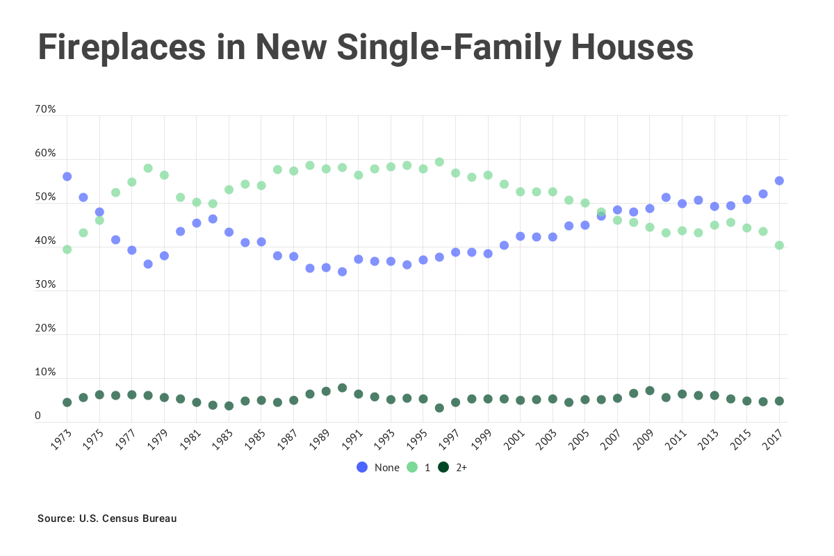 Chart: Fireplaces in new single-family houses