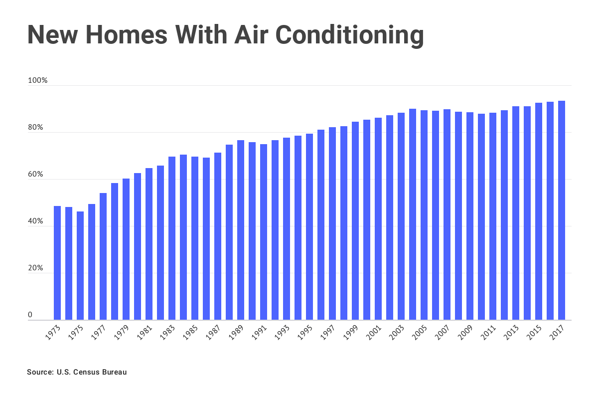 Chart: New homes with air conditioning